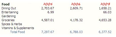 past expenses 2005-2007