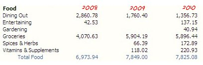 past expenses 2008-2010